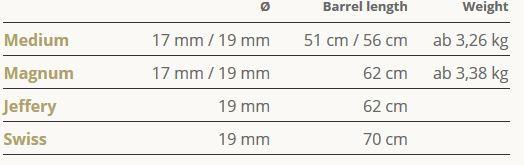 délky hlavní S404